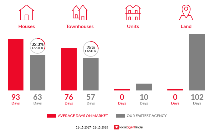 Average time to sell property in Banksia Grove, WA 6031