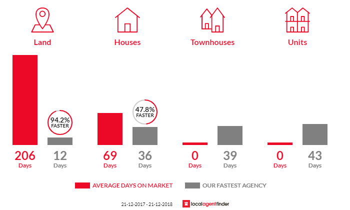 Average time to sell property in Banksia Park, SA 5091