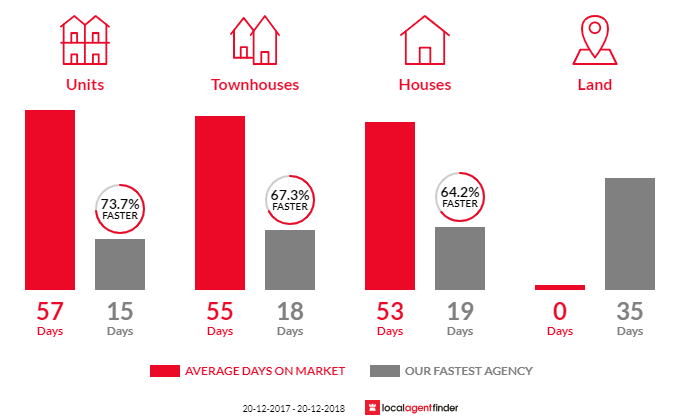 Average time to sell property in Bankstown, NSW 2200
