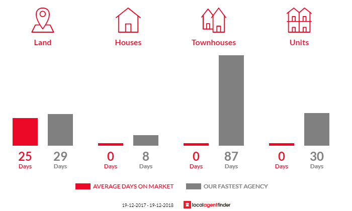 Average time to sell property in Bannaby, NSW 2580