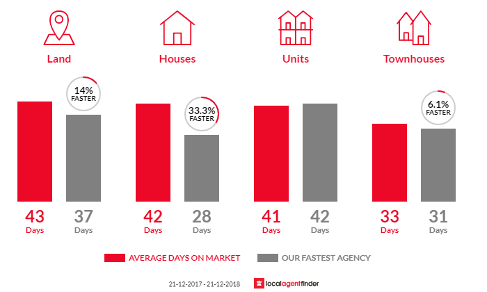 Average time to sell property in Bannockburn, VIC 3331