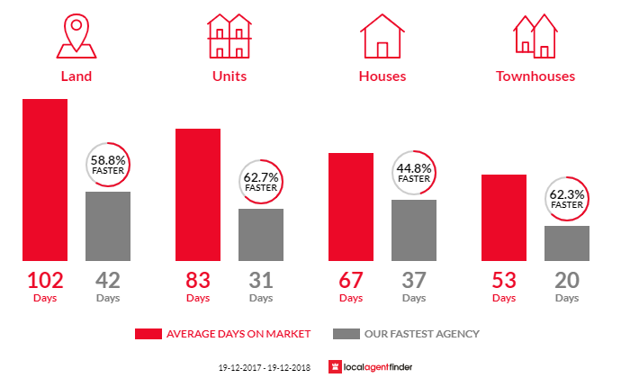 Average time to sell property in Banora Point, NSW 2486