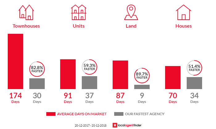 Average time to sell property in Banyo, QLD 4014