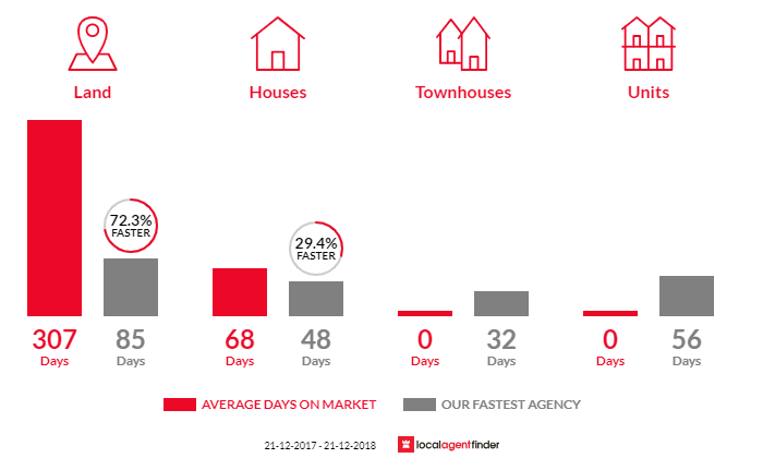 Average time to sell property in Baranduda, VIC 3691