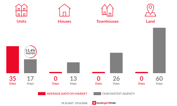 Average time to sell property in Barangaroo, NSW 2000