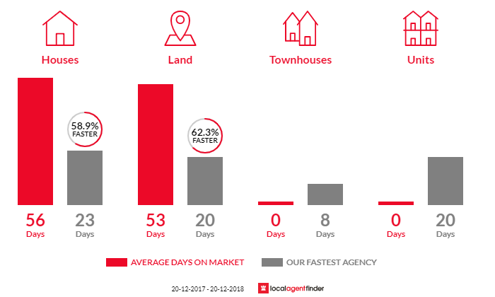 Average time to sell property in Bardia, NSW 2565