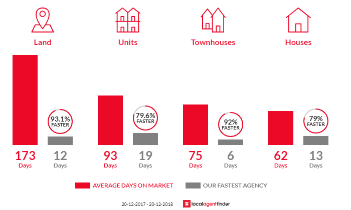 Average time to sell property in Bardon, QLD 4065