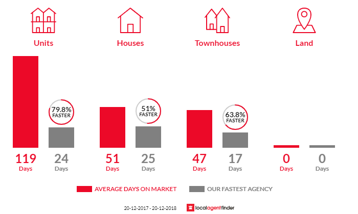 Average time to sell property in Bardwell Valley, NSW 2207