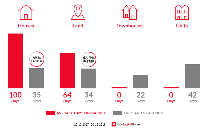 Average time to sell property in Barellan Point, QLD 4306