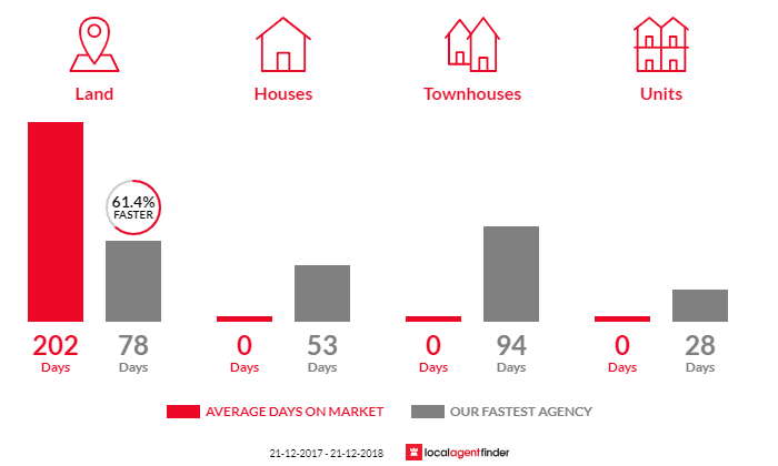 Average time to sell property in Barfold, VIC 3444