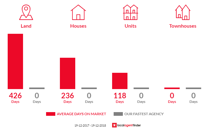 Average time to sell property in Barham, NSW 2732