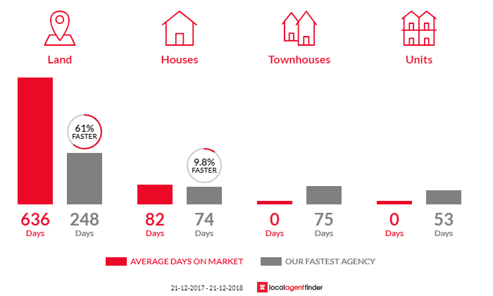 Average time to sell property in Barkers Creek, VIC 3451