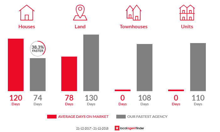 Average time to sell property in Barnawartha, VIC 3688