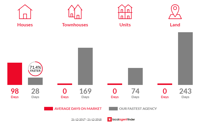 Average time to sell property in Barongarook, VIC 3249