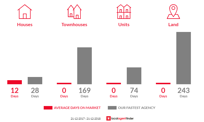 Average time to sell property in Barongarook West, VIC 3249