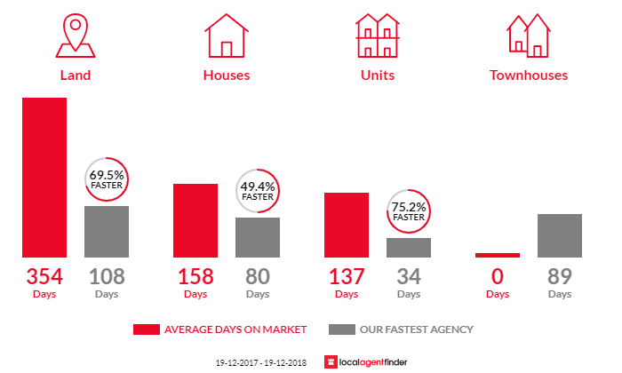 Average time to sell property in Barooga, NSW 3644