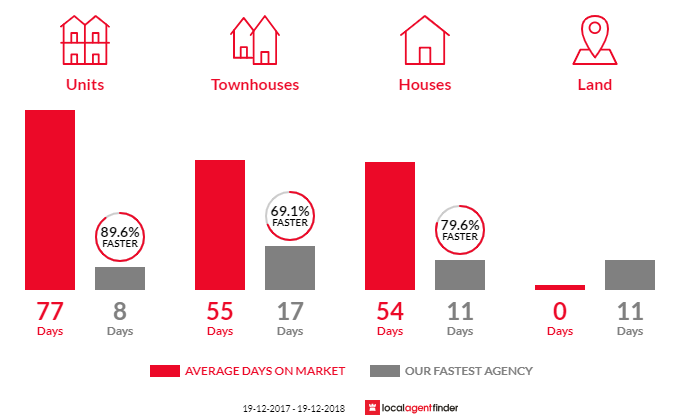 Average time to sell property in Barrack Heights, NSW 2528