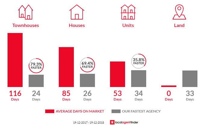 Average time to sell property in Barton, ACT 2600