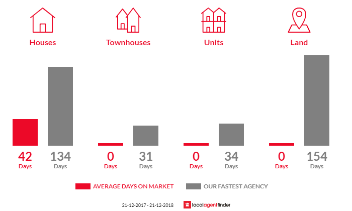 Average time to sell property in Barwite, VIC 3722