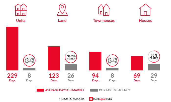 Average time to sell property in Barwon Heads, VIC 3227