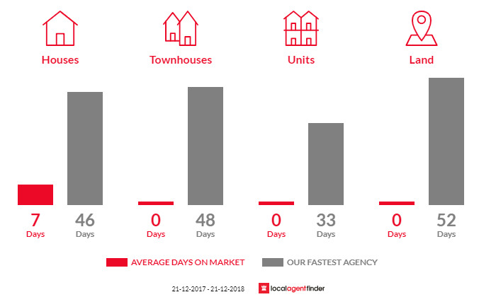 Average time to sell property in Basalt, VIC 3460
