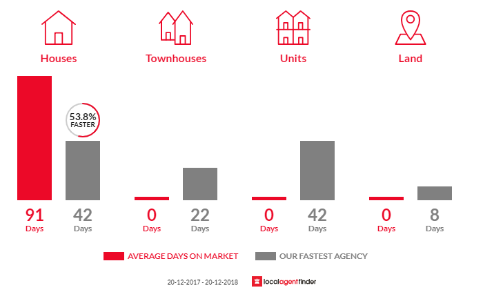 Average time to sell property in Basin Pocket, QLD 4305