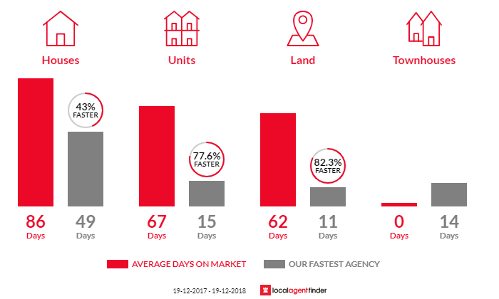 Average time to sell property in Basin View, NSW 2540