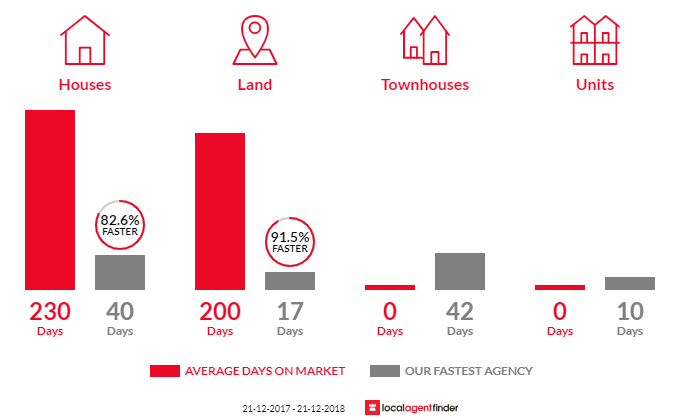 Average time to sell property in Baskerville, WA 6056