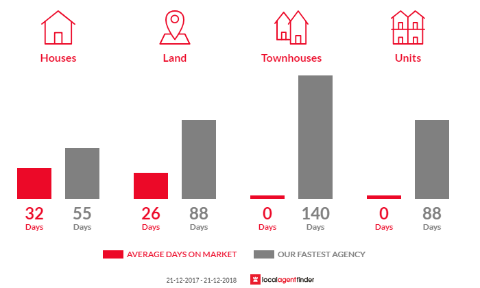 Average time to sell property in Bass, VIC 3991