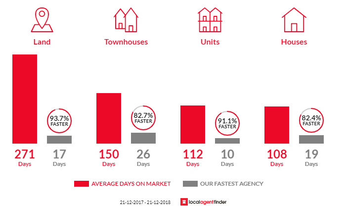 Average time to sell property in Bassendean, WA 6054