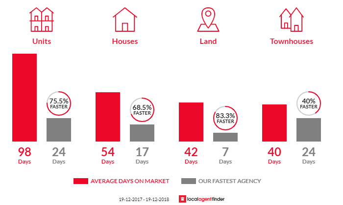 Average time to sell property in Bateau Bay, NSW 2261