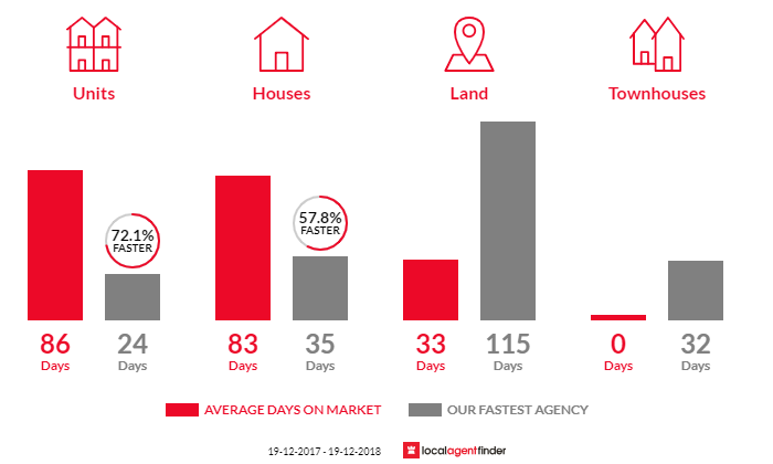 Average time to sell property in Batehaven, NSW 2536