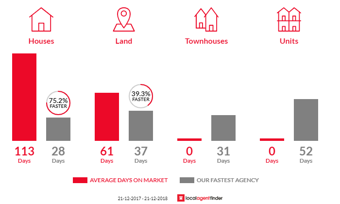 Average time to sell property in Batesford, VIC 3213
