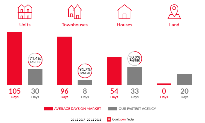 Average time to sell property in Battery Hill, QLD 4551