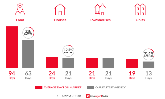 Average time to sell property in Battery Point, TAS 7004