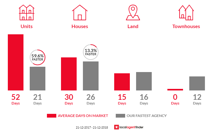 Average time to sell property in Baxter, VIC 3911