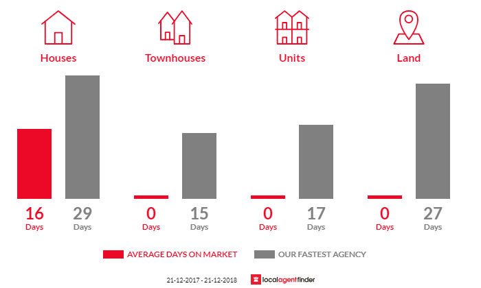 Average time to sell property in Bayles, VIC 3981
