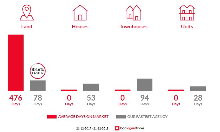 Average time to sell property in Baynton, VIC 3444