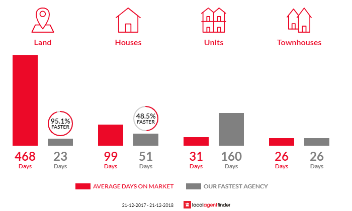 Average time to sell property in Baynton, WA 6714