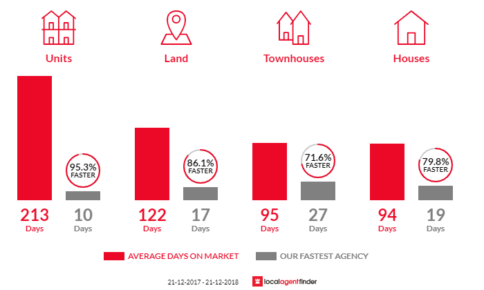 Average time to sell property in Bayswater, WA 6053