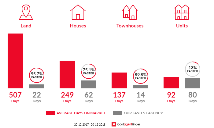 Average time to sell property in Bayview, NT 0820