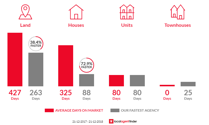 Average time to sell property in Beachport, SA 5280