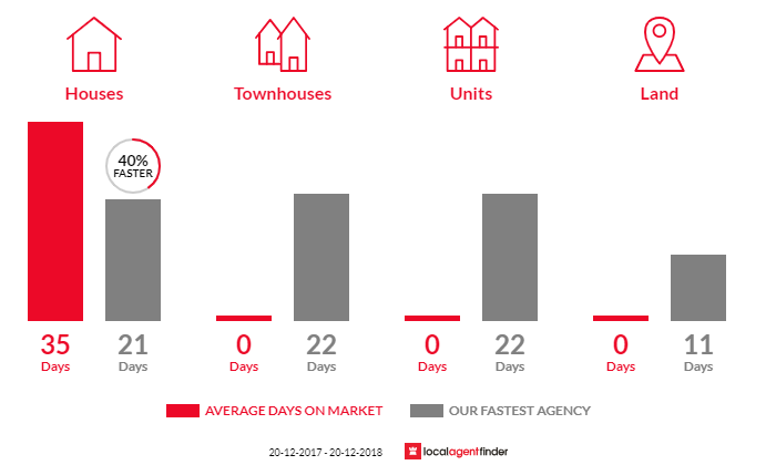 Average time to sell property in Beacon Hill, NSW 2100