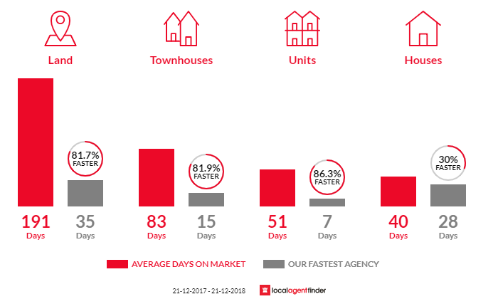 Average time to sell property in Beaconsfield, VIC 3807