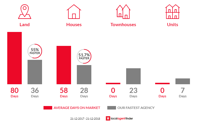 Average time to sell property in Beaconsfield Upper, VIC 3808