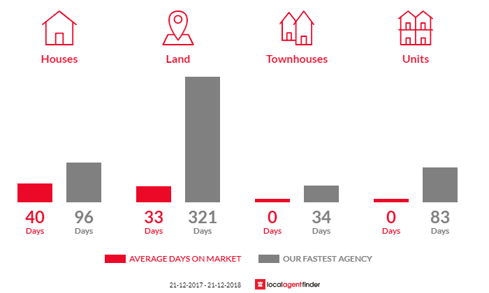 Average time to sell property in Bealiba, VIC 3475