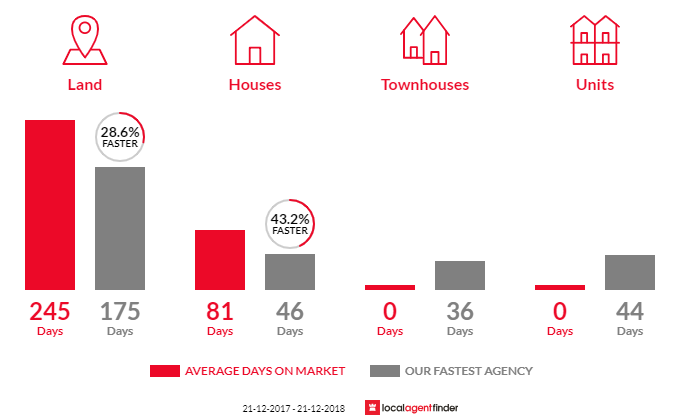 Average time to sell property in Beaufort, VIC 3373