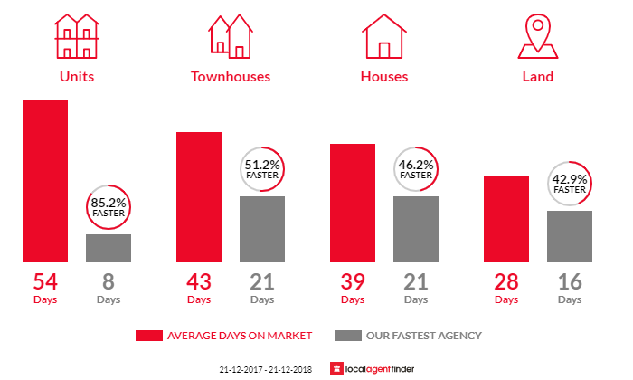 Average time to sell property in Beaumaris, VIC 3193