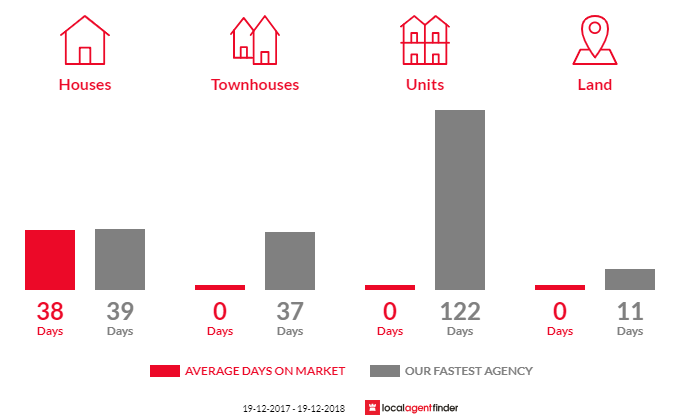 Average time to sell property in Beaumont, NSW 2577