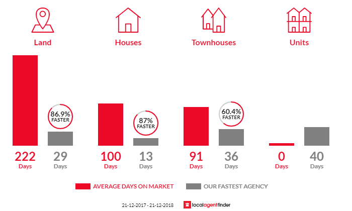 Average time to sell property in Beckenham, WA 6107